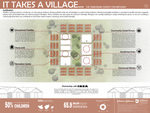 It Takes a Village by Valerie Smith (Interior Design), Allison McCabe (Interior Design), Kelly McMullen (Interior Design), Evatt Holmström (Industrial Design), and Coral Pistilli (Occupational Therapy)